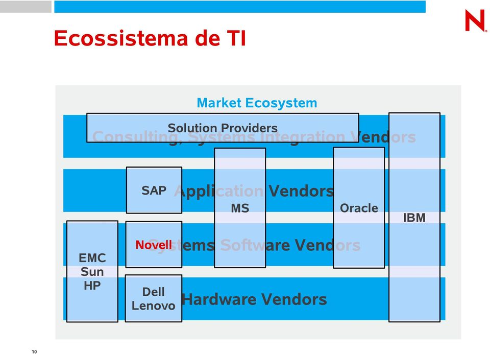 SAP Application Vendors MS EMC Sun HP 10 Novell