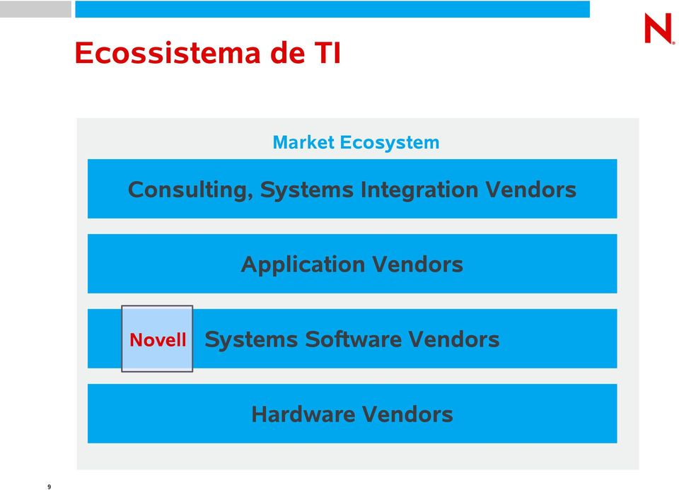 Vendors Application Vendors Novell