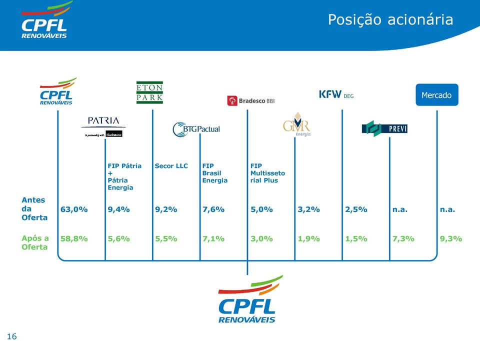 FIP Multisseto rial Plus 63,0% 9,4% 9,2% 7,6% 5,0% 3,2%