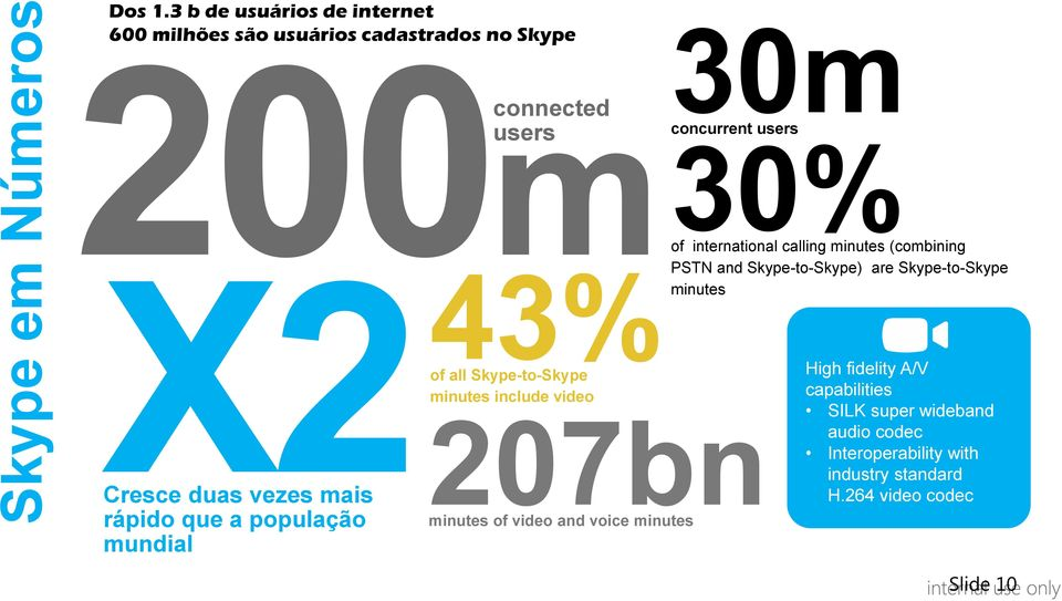 mundial m connected users 43% of all Skype-to-Skype minutes include video 207bn minutes of video and voice minutes 30m