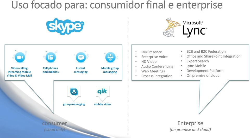 Process Integration B2B and B2C Federation Office and SharePoint Integration Expert Search Lync Mobile
