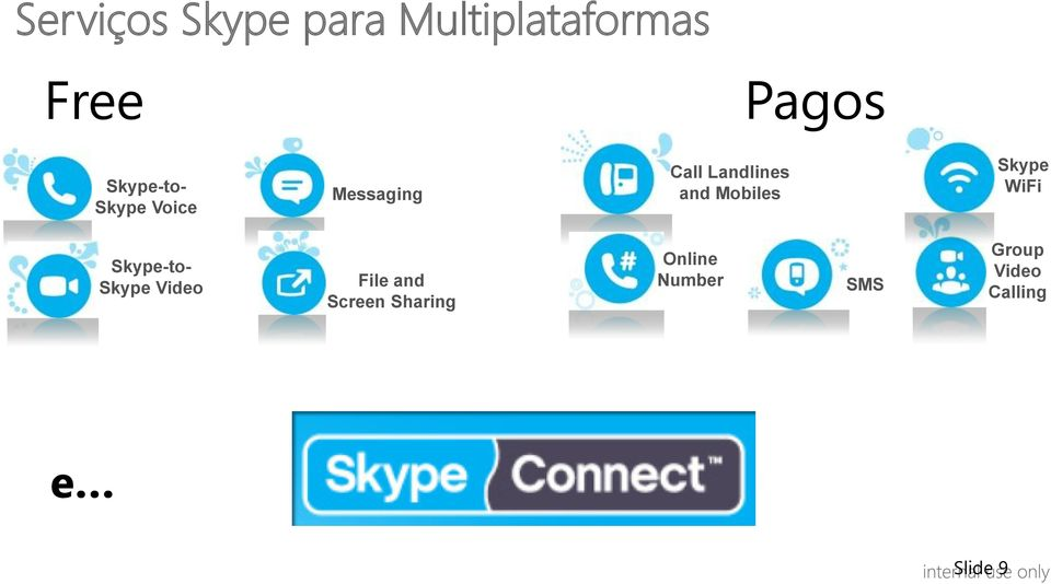 Mobiles Skype WiFi Skype-to- Skype Video File and