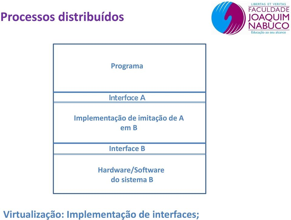 Hardware/Software do sistema B