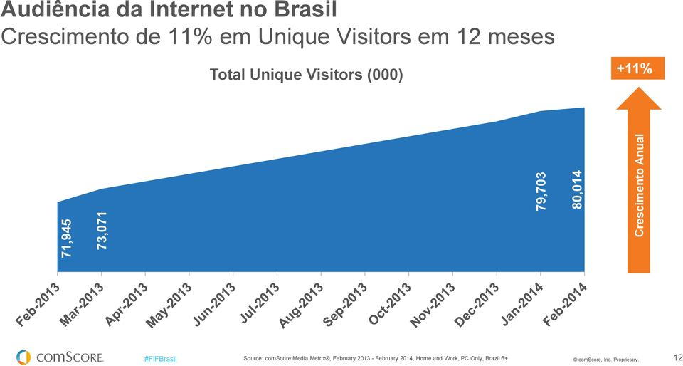 Visitors (000) +11% Source: comscore Media Metrix, February 2013 -