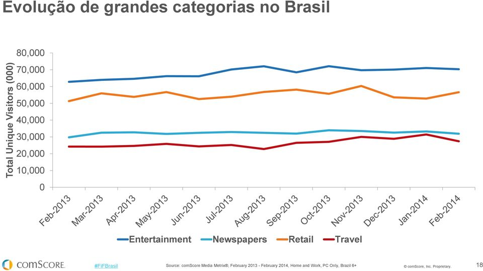 Newspapers Retail Travel Source: comscore Media Metrix, February 2013 -