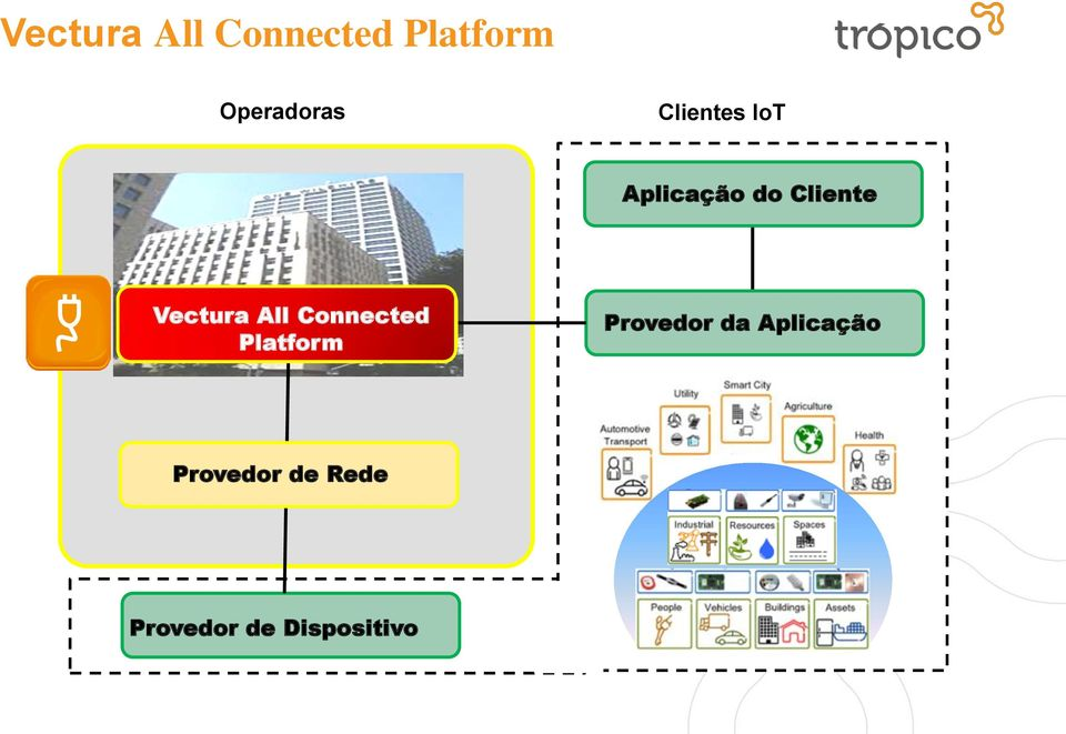 Vectura All de Connected Plataforma Platform