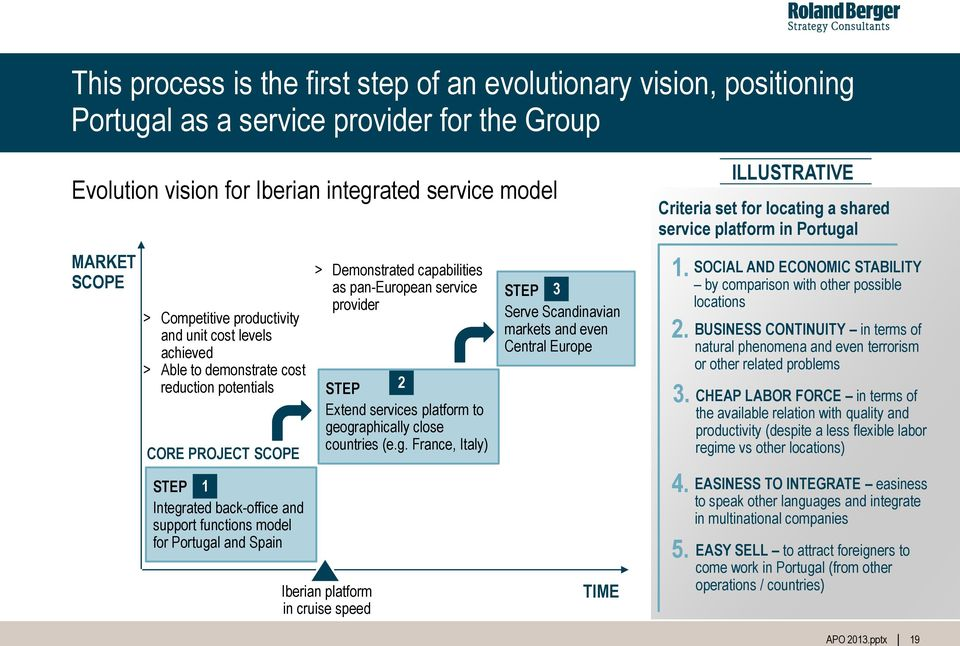 Demonstrated capabilities as pan-european service provider STEP 2 Extend services platform to ge
