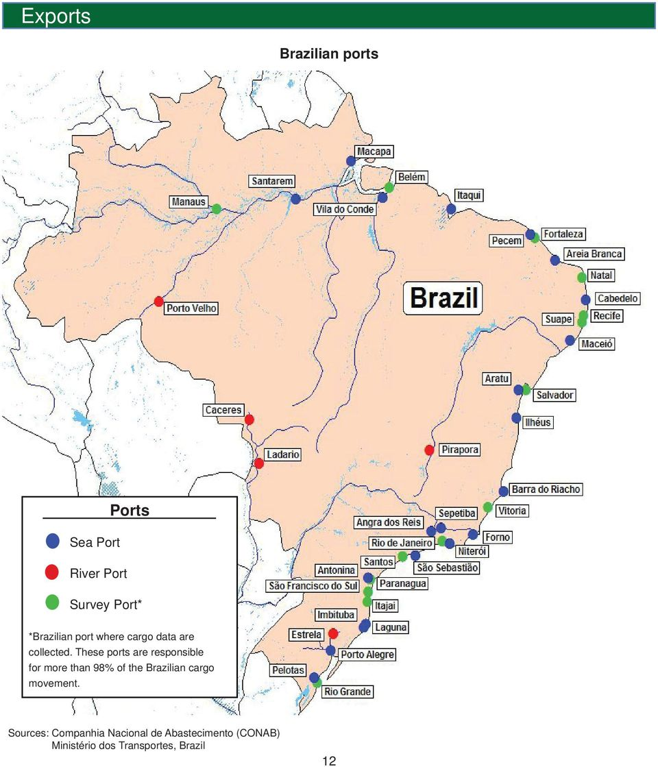 These ports are responsible for more than 98% of the Brazilian cargo