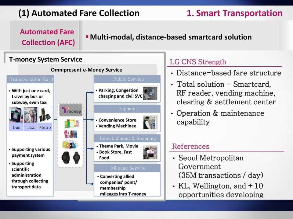 Bus Taxi Metro Omnipresent e-money Service Public Service Parking, Congestion charging and clvil SVC Payment Convenience Store Vending Machinex LG CNS Strength Distance-based fare structure Total