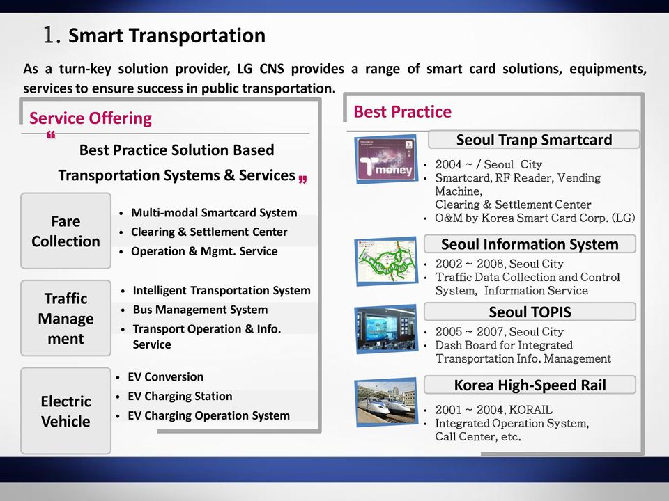 Operation & Mgmt. Service Intelligent Transportation System Bus Management System Transport Operation & Info.