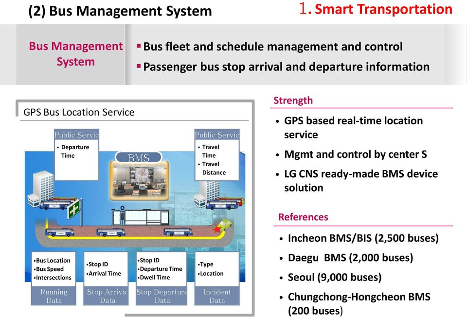 Public Service Departure Time BMS Public Service Travel Time Travel Distance Strength GPS based real-time location service Mgmt and control by center S LG CNS ready-made