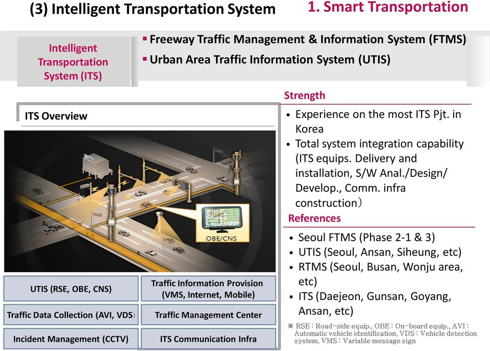 System (FTMS) Urban Area Traffic Information System (UTIS) Traffic Information Provision (VMS, Internet, Mobile) Traffic Management Center ITS Communication Infra Strength Experience on the most ITS
