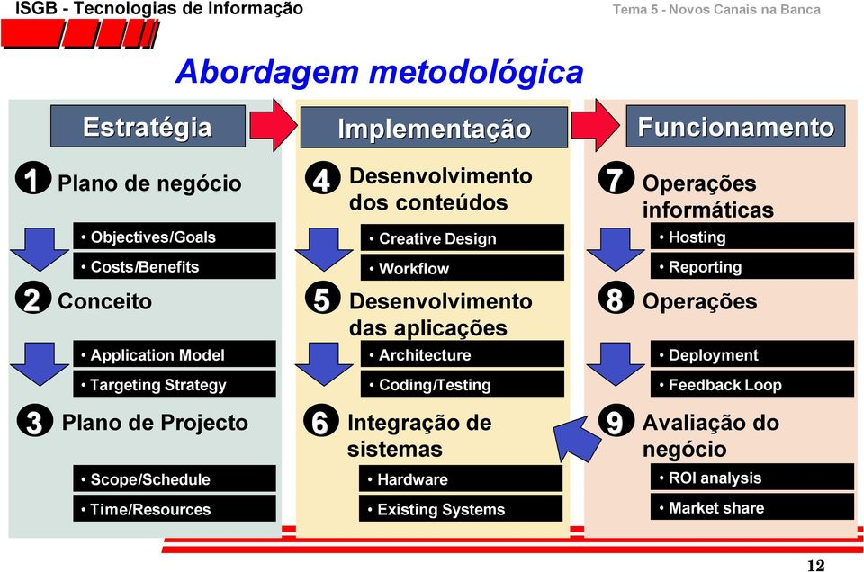 Reporting Operações Application Model Architecture Deployment Targeting Strategy Coding/Testing Feedback Loop 3 Plano de