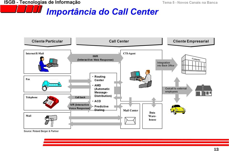 Telephone Mail Call back IVR (Interactive Voice Response) AMD (Automatic Message- Distribution) ACD
