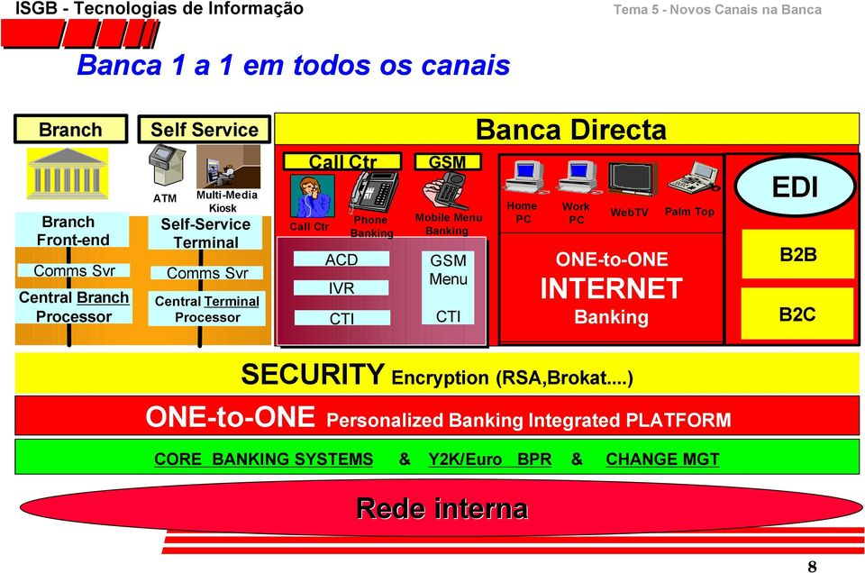 Banking GSM Menu CTI Banca Directa Home PC Work PC WebTV ONE-to-ONE INTERNET Banking Palm Top EDI B2B B2C SECURITY Encryption