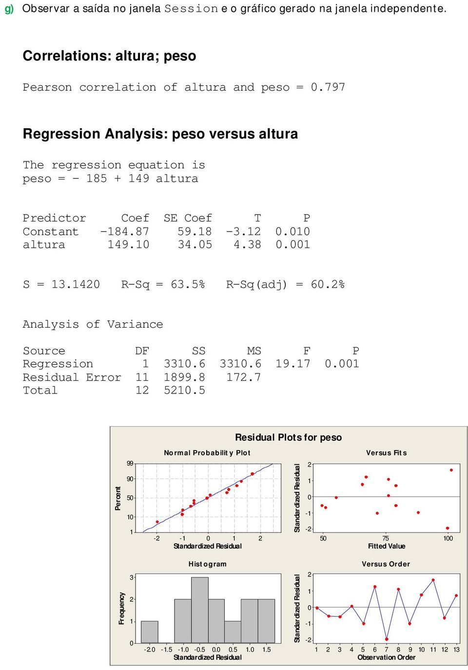 40 R-Sq = 63.5% R-Sq(adj) = 60.% Analysis of Variance Source DF SS MS F P Regression 330.6 330.6 9.7 0.00 Residual Error 899.8 7.7 Total 50.