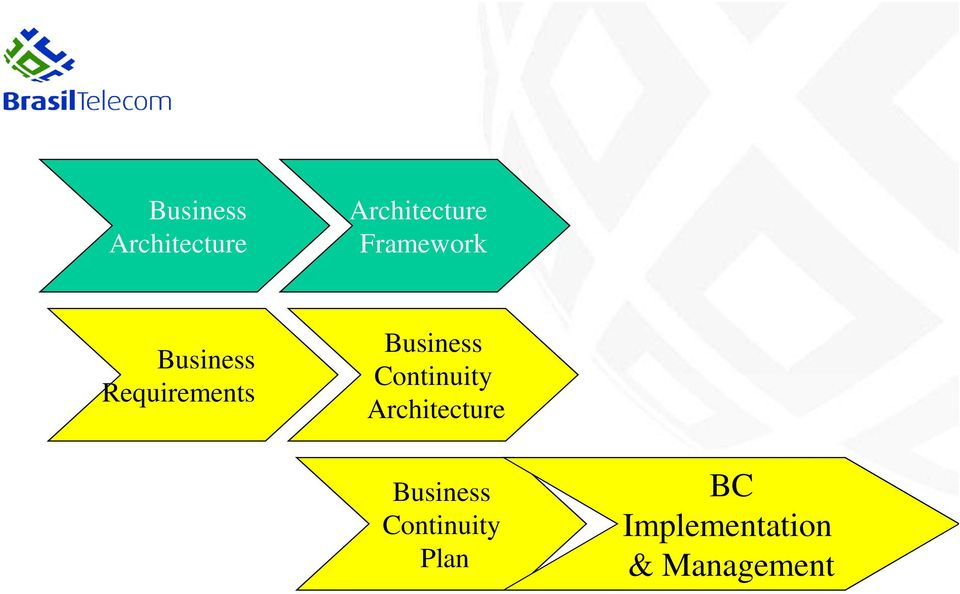Business Continuity Architecture