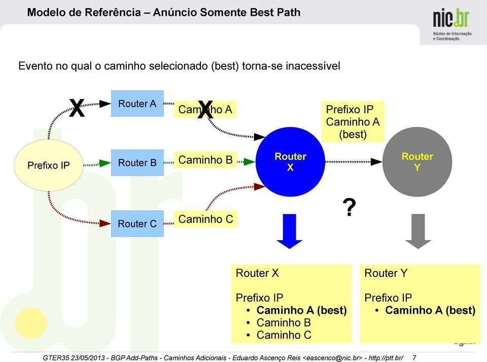 Router B Caminho B Router C Caminho C Caminho A (best) Router X Router
