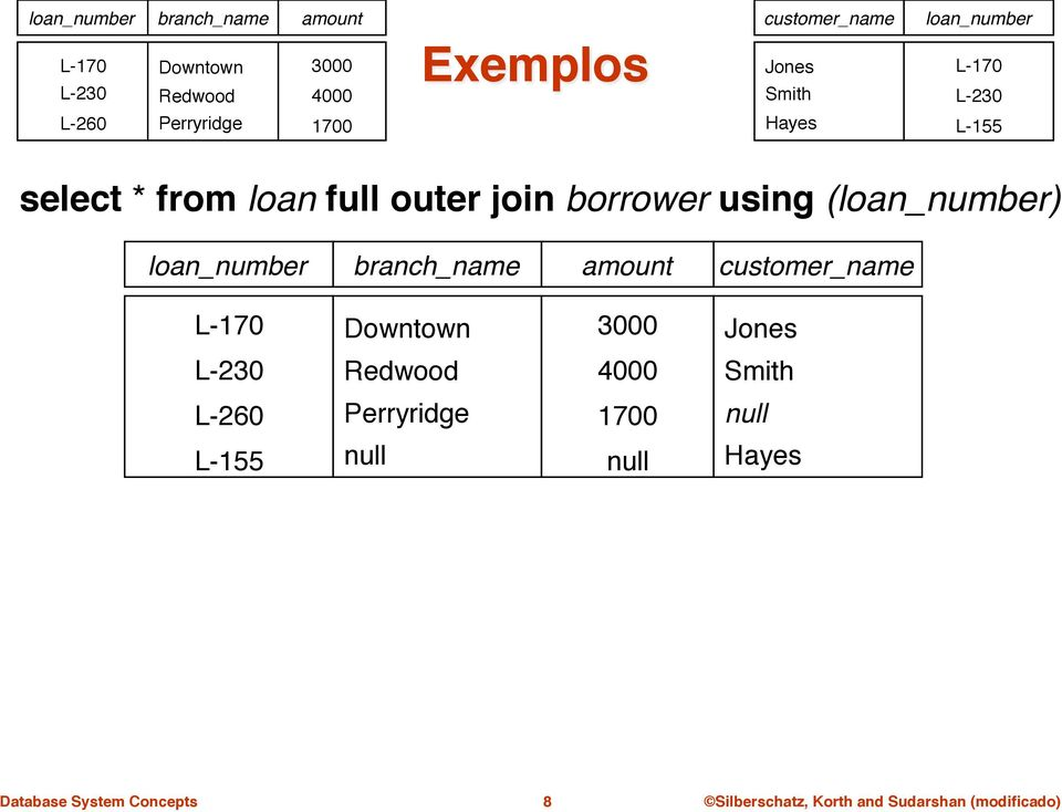 "from loan full outer join borrower using (loan_number)"" loan_number "" branch_name"" amount"""