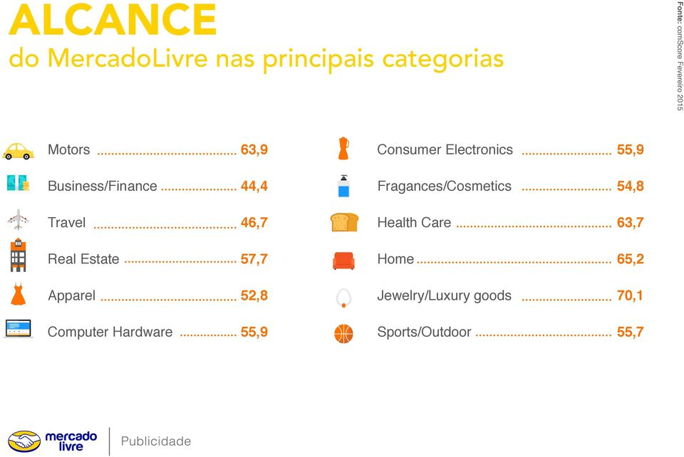 Fragances/Cosmetics 54,8 Travel 46,7 Health Care 63,7 Real Estate 57,7 Home