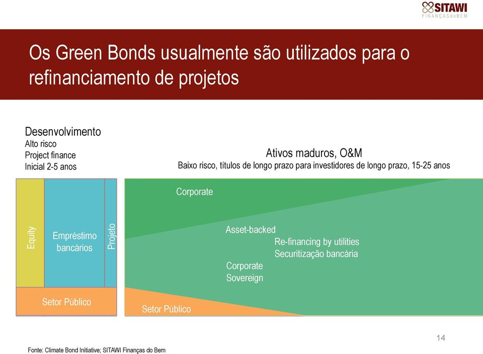 prazo, 15-25 anos Corporate Equity Empréstimo bancários Projeto Asset-backed Re-financing by utilities
