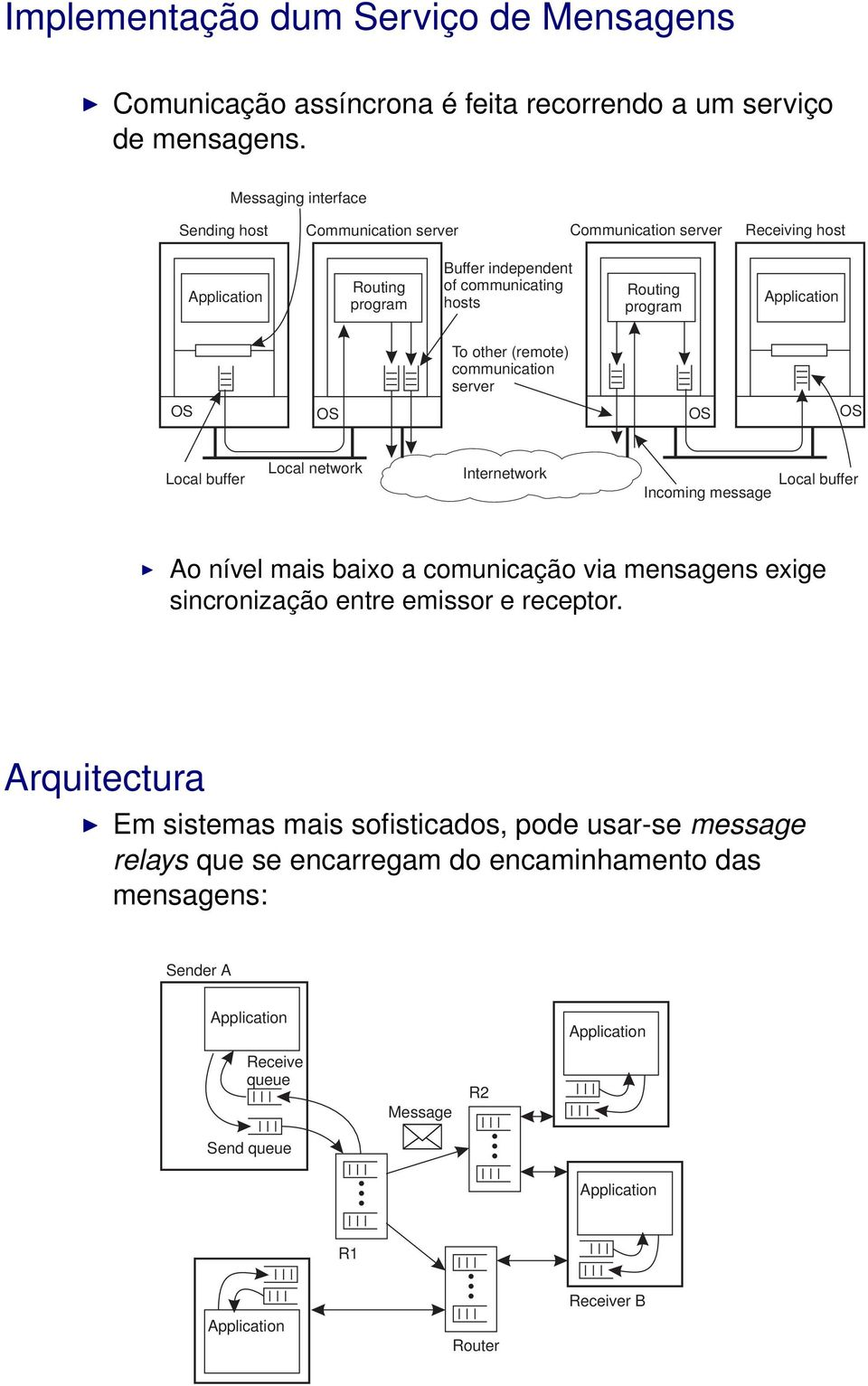 To other (remote) communication server Local buffer Local network Internetwork Local buffer Incoming message Ao nível mais baixo a comunicação via mensagens exige