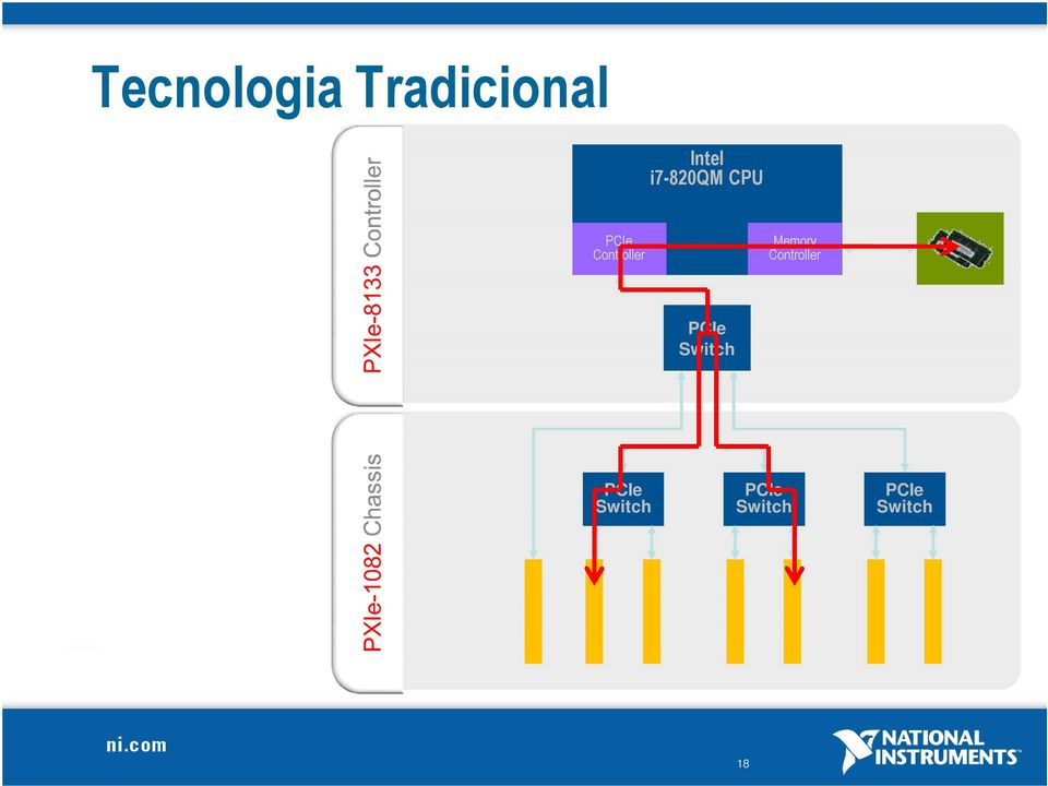 Memory Controller PCIe Switch