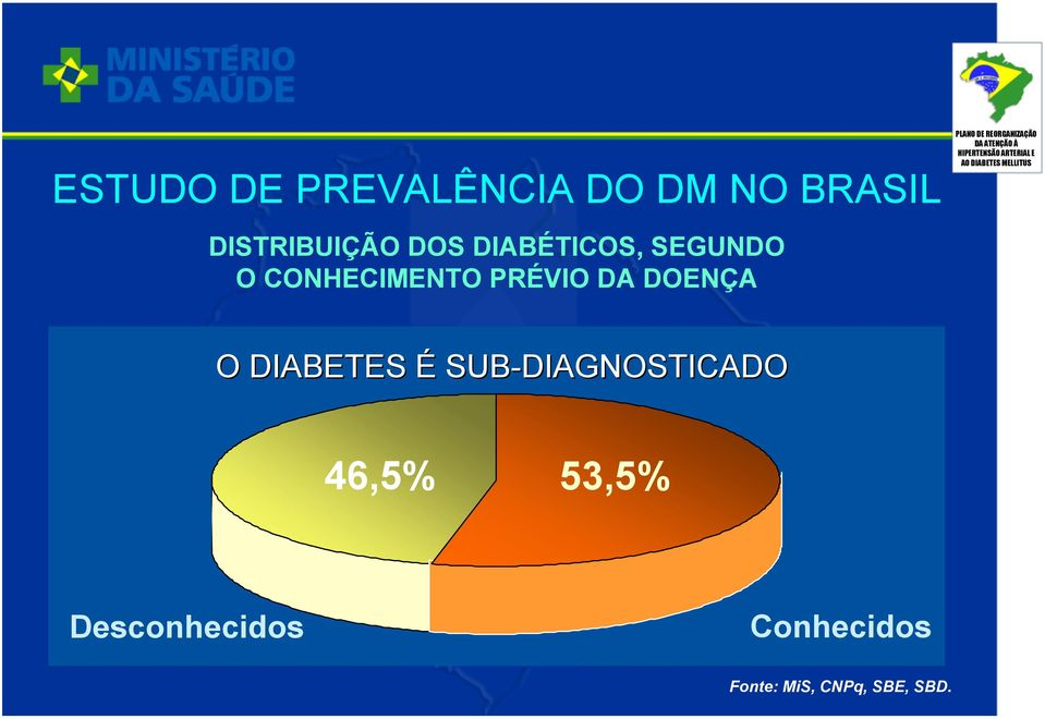 DOENÇA O DIABETES É SUB-DIAGNOSTICADO 46,5% 53,5%