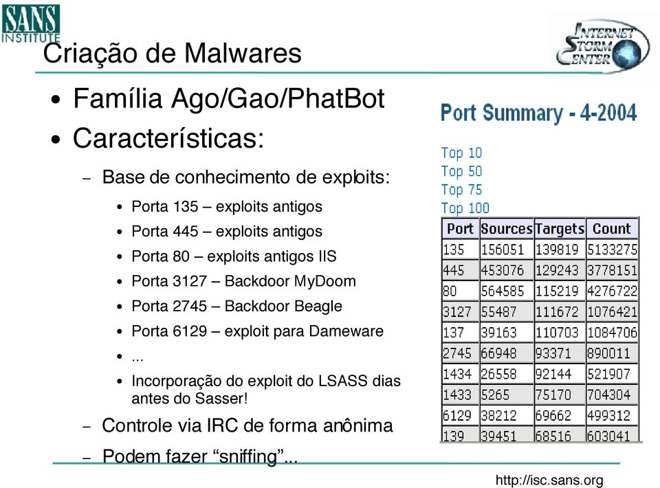 3127 Backdoor MyDoom Porta 2745 Backdoor Beagle Porta 6129 exploit para Dameware Incorporação