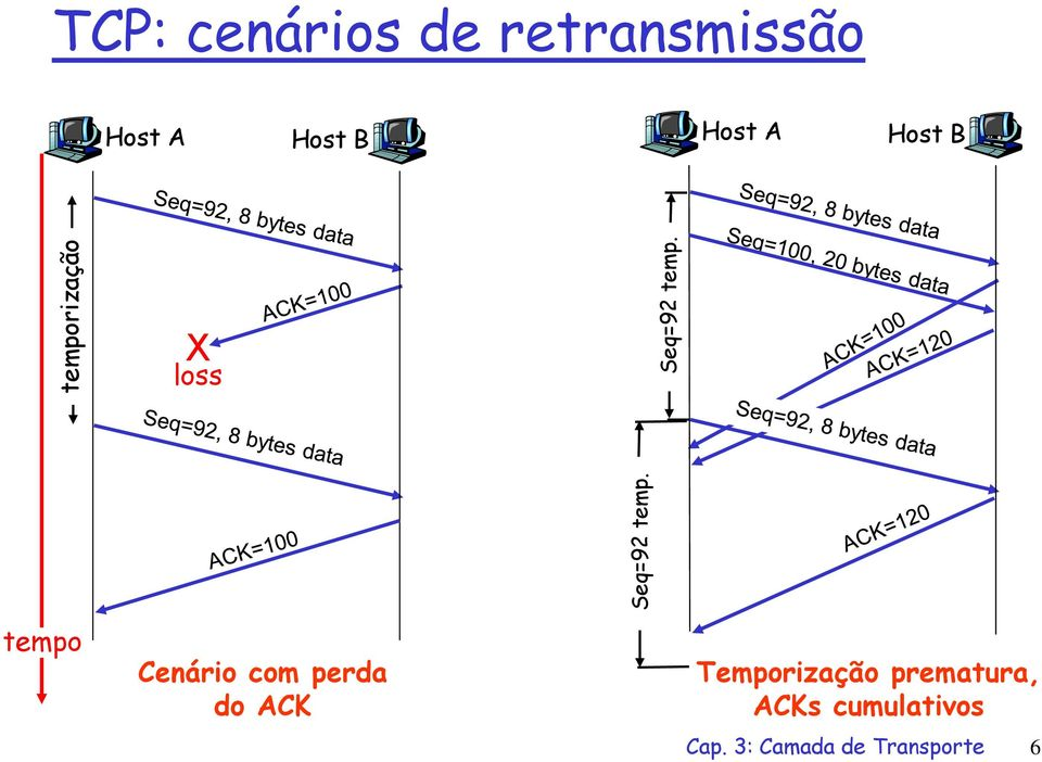 Host B X loss tempo Cenário com perda do ACK