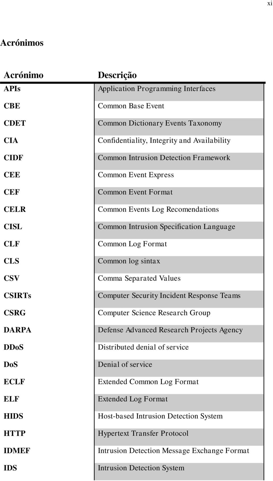 Intrusion Specification Language Common Log Format Common log sintax Comma Separated Values Computer Security Incident Response Teams Computer Science Research Group Defense Advanced Research