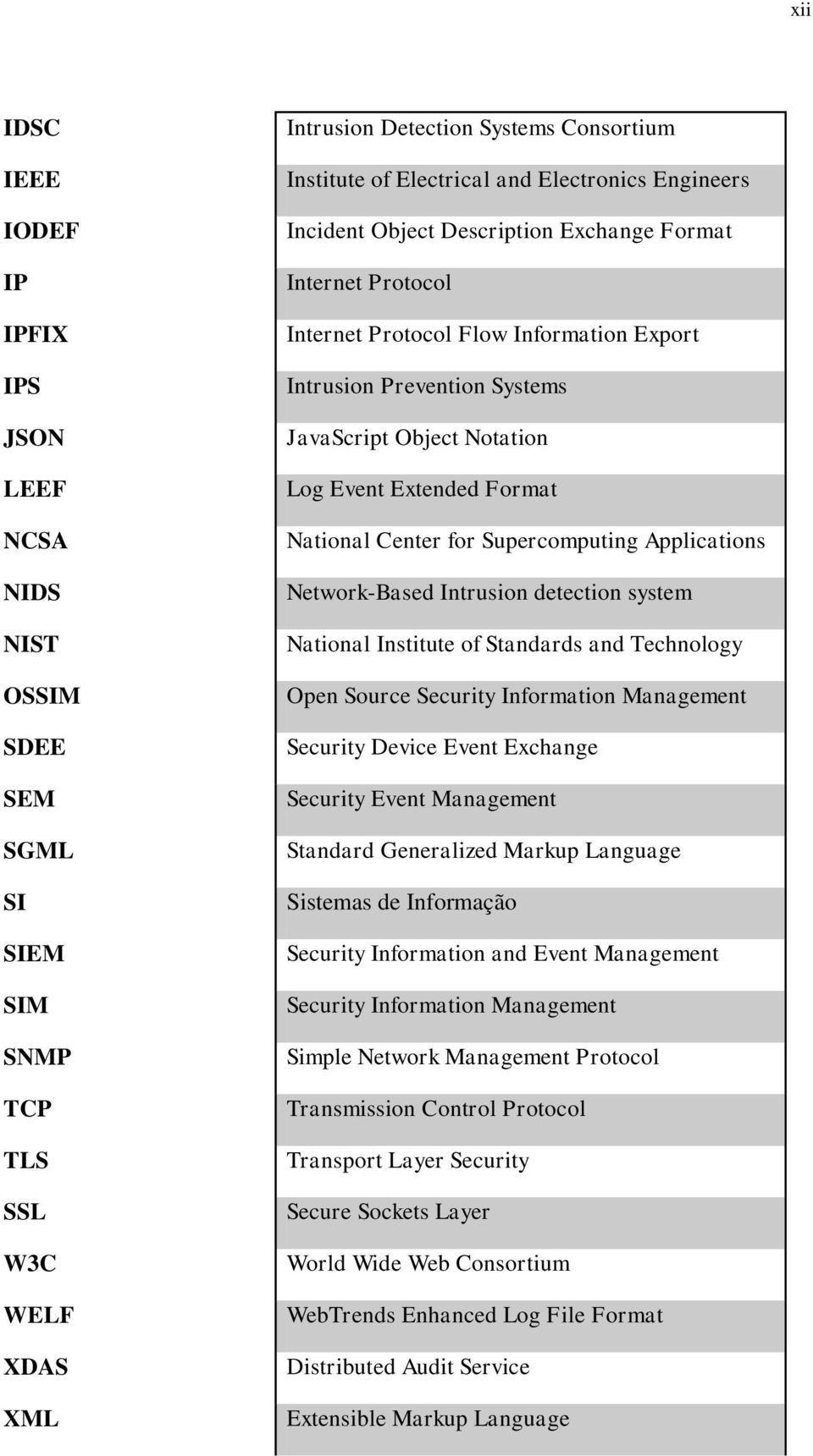 Extended Format National Center for Supercomputing Applications Network-Based Intrusion detection system National Institute of Standards and Technology Open Source Security Information Management