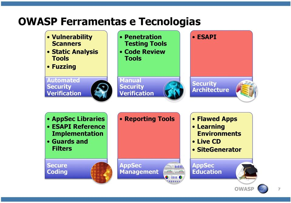 Libraries ESAPI Reference Implementation Guards and Filters Reporting Tools Flawed Apps Learning