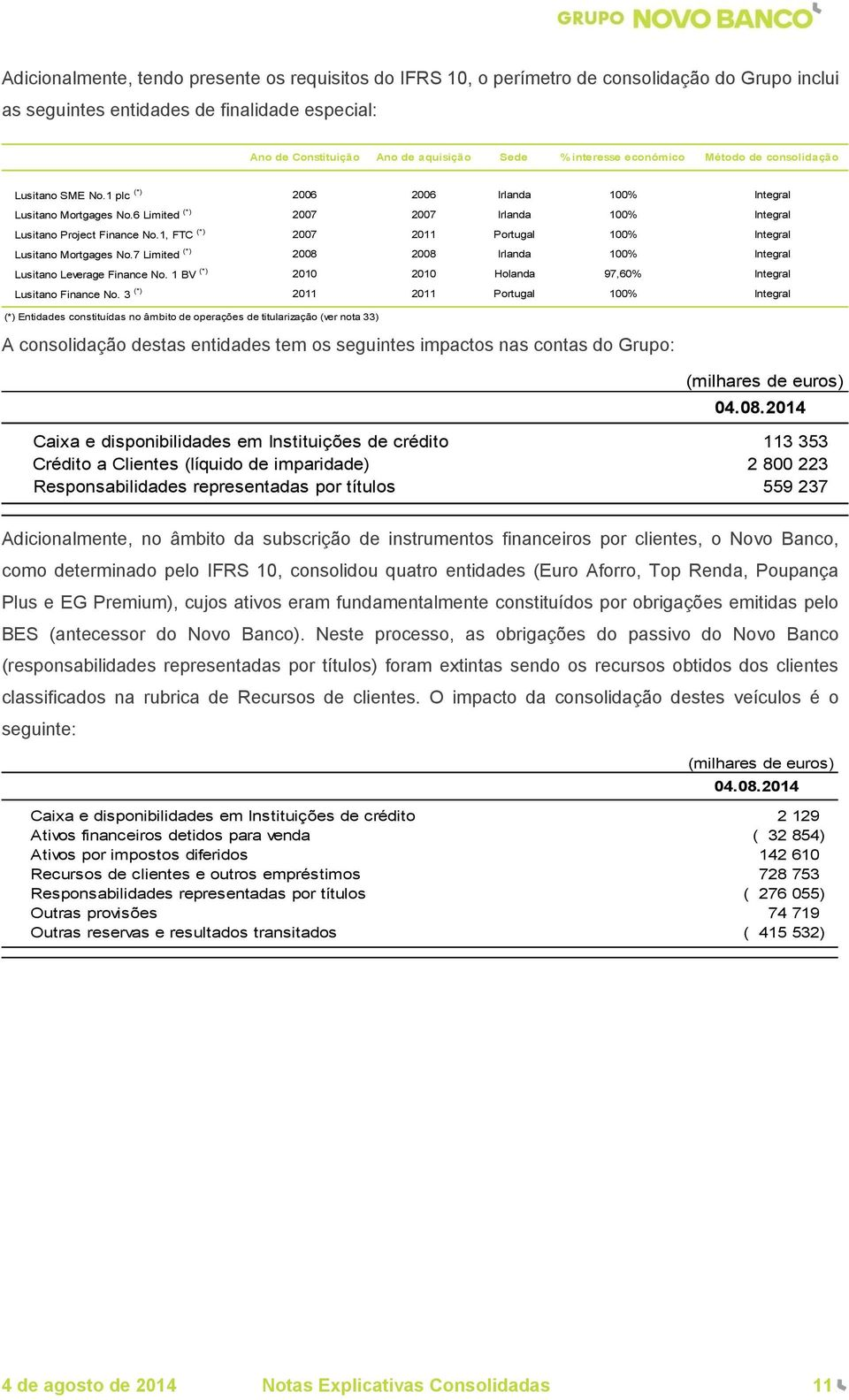 1, FTC (*) 2007 2011 Portugal 100% Integral Lusitano Mortgages No.7 Limited (*) 2008 2008 Irlanda 100% Integral Lusitano Leverage Finance No.