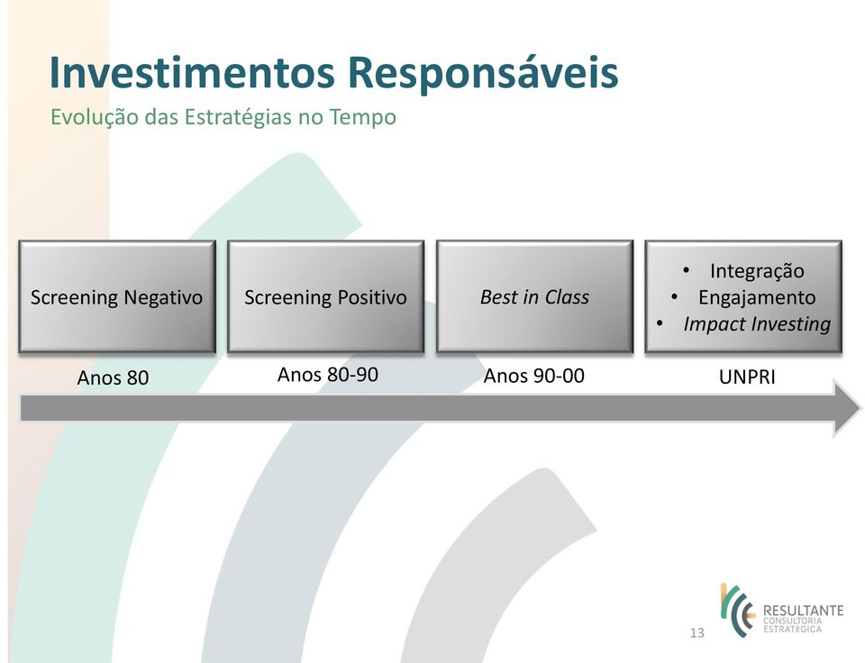 Screening Positivo Best in Class Integração