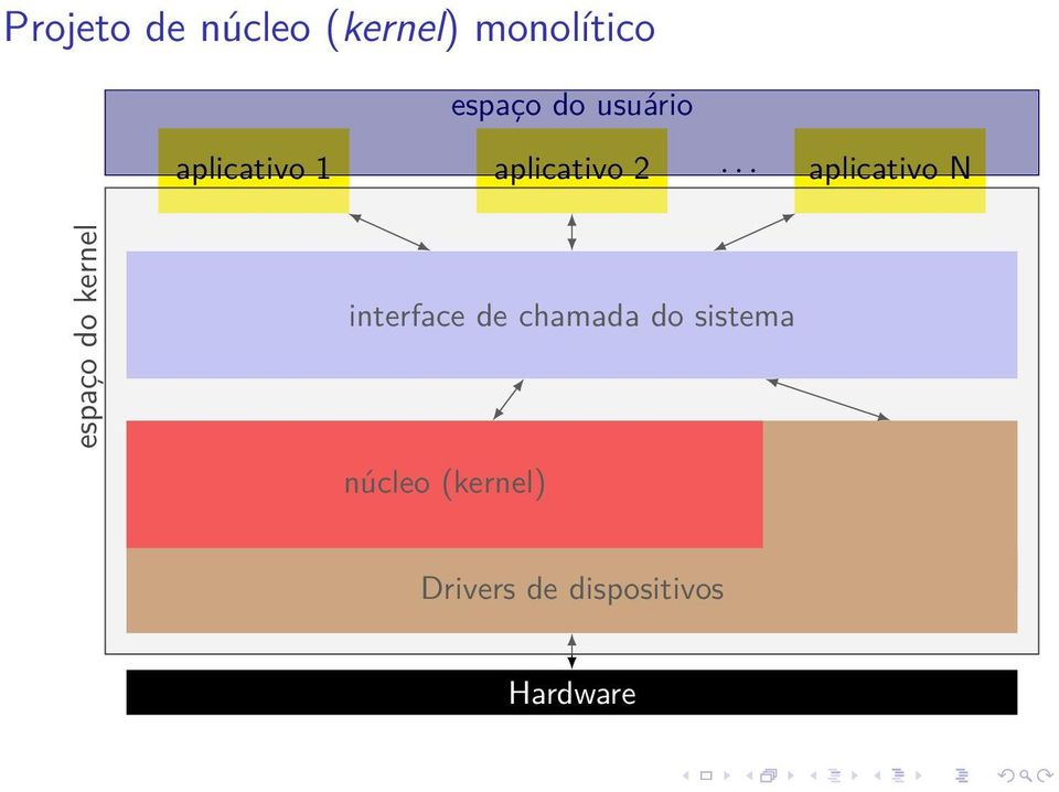.. aplicativo N espaço do kernel interface de