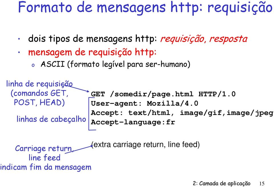 cabeçalho GET /somedir/page.html HTTP/1.0 User-agent: Mozilla/4.