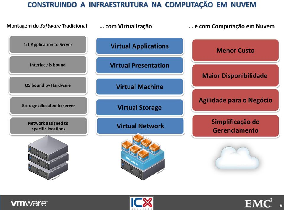 server Network assigned to specific locations Virtual Applications Virtual Presentation Virtual Machine
