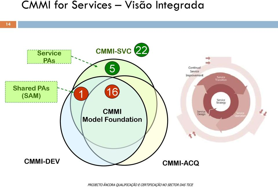 CMMI-SVC 5 22 Shared PAs (SAM)
