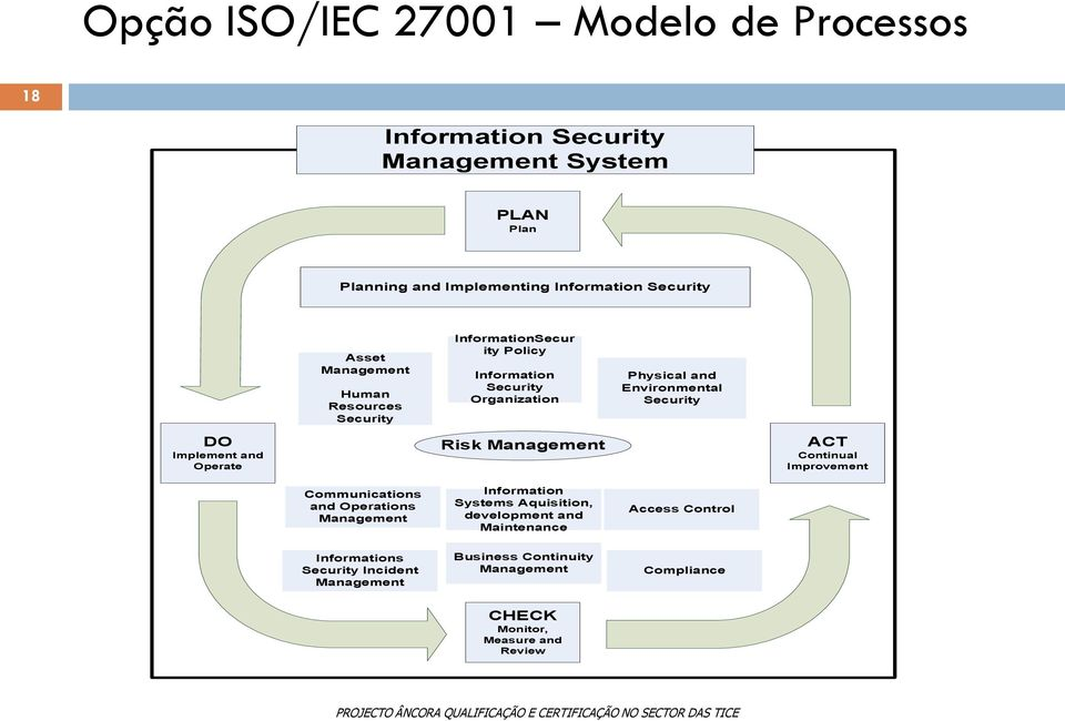 Security Organization Risk Information Systems Aquisition, development and Maintenance Physical and Environmental Security