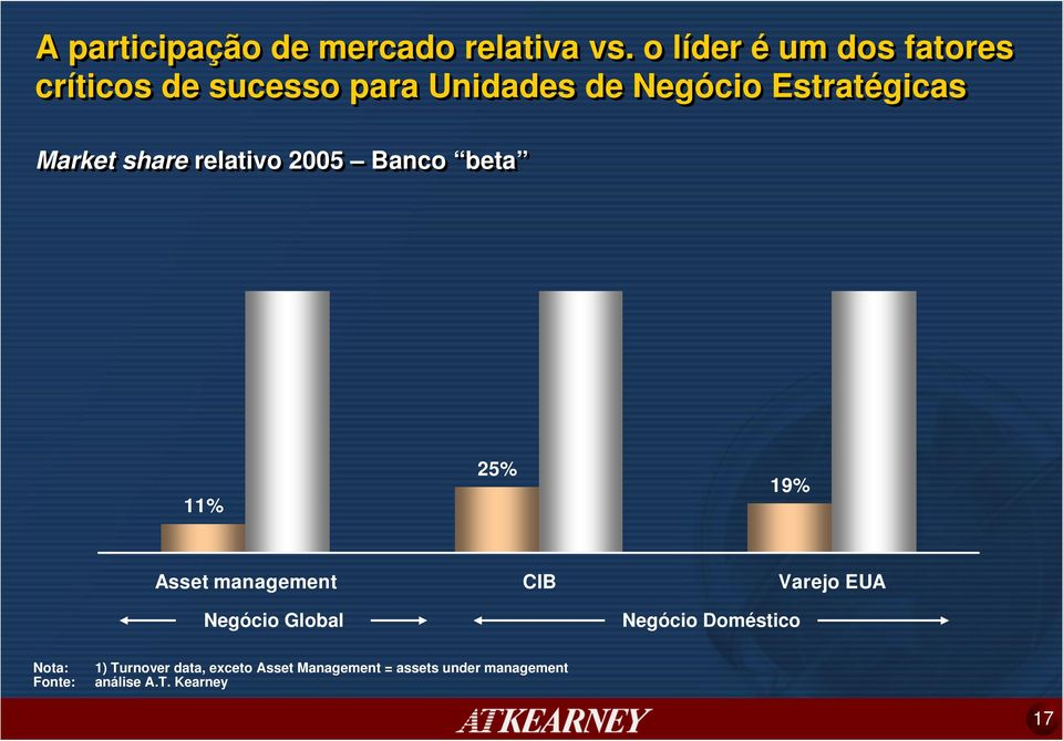 Market share relativo 2005 Banco beta 11% 25% 19% Asset management CIB Varejo EUA