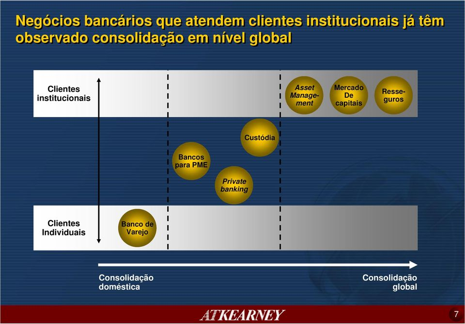Asset Management Resseguros Custódia Bancos para PME Private banking