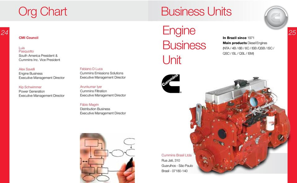 Units Engine Business Unit CMI Council In Brazil since 1971 Main products Diesel Engines (NTA / 4B / 6B / 6C / ISB /QSB / ISC / QSC / ISL / QSL / ISM) 25 Kip