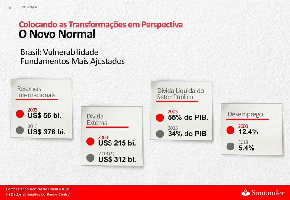 2013 US$ 376 bi. Dívida Externa 2003 US$ 215 bi. 2013 (*) US$ 312 bi. 2003 55% do PIB.