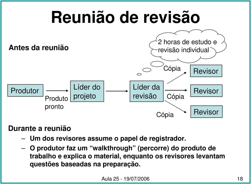 revisores assume o papel de registrador.