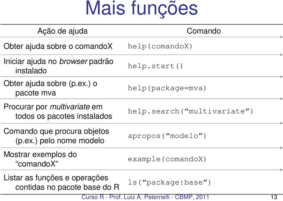 search( multivariate ) Comando que procura objetos (p.ex.