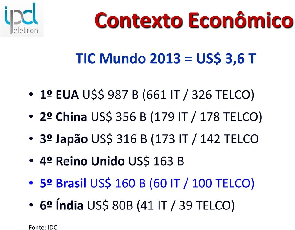 316 B (173 IT / 142 TELCO 4º Reino Unido US$ 163 B 5º Brasil US$ 160