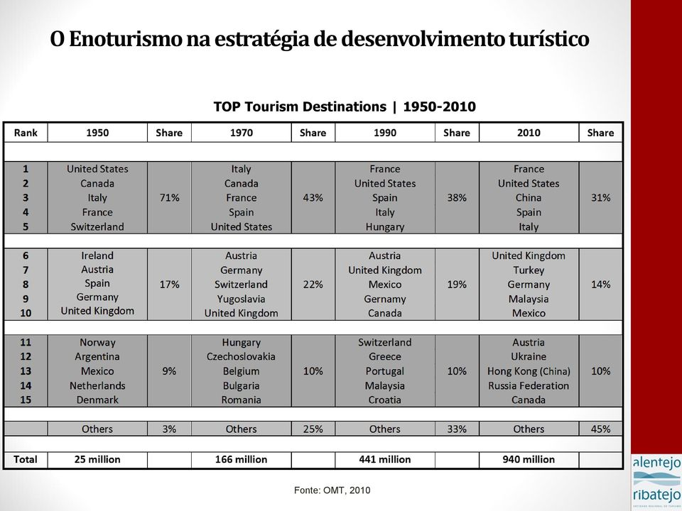 turístico TOP Tourism