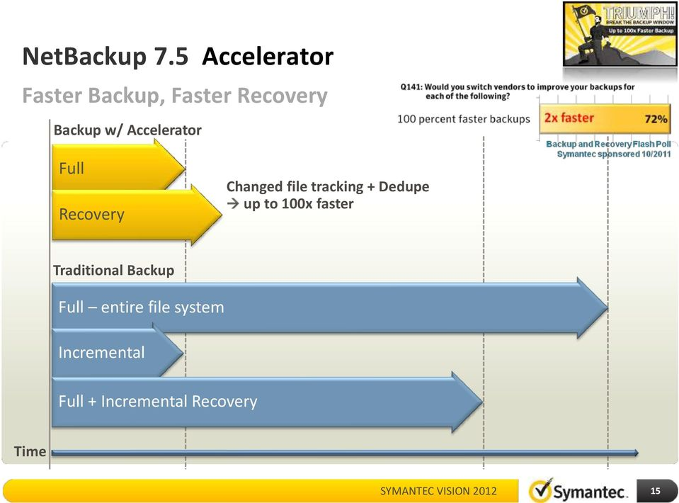 Accelerator Full Recovery Changed file tracking + Dedupe