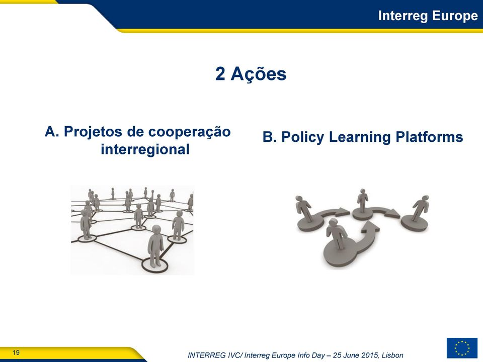 Policy Learning Platforms 19 INTERREG
